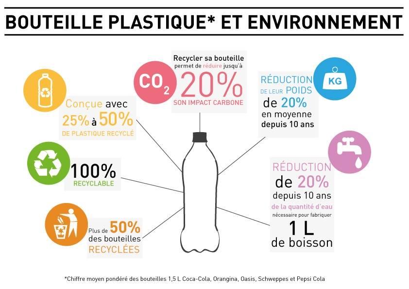 L impact environnemental des bouteilles plastique de 1 5 l boissons rafraichissantes de france - Quantite boisson par personne ...